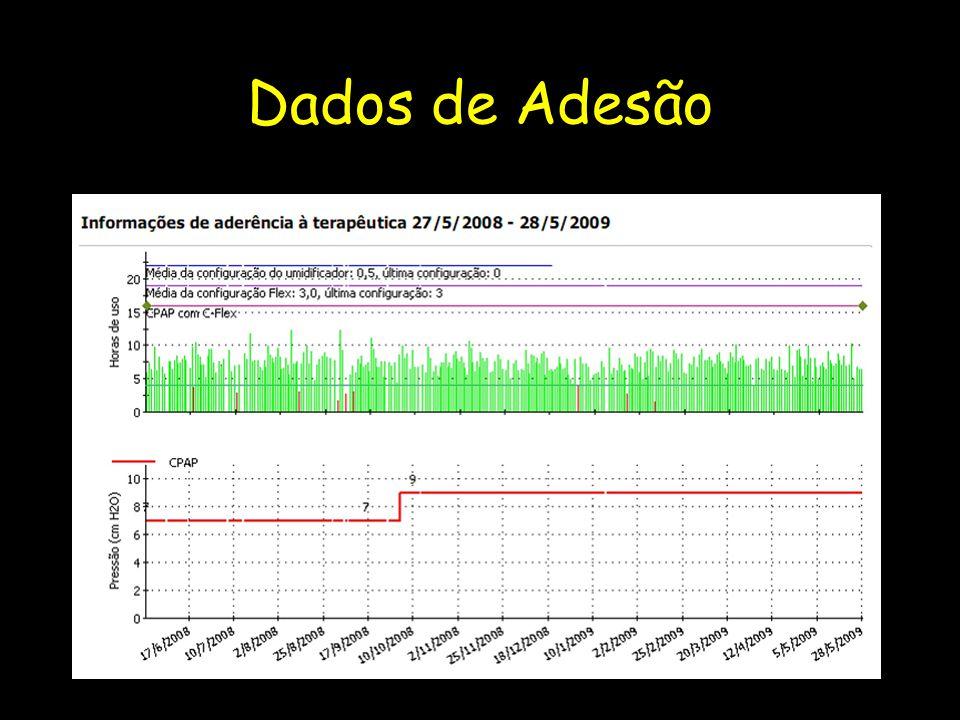 Dados de Adesão