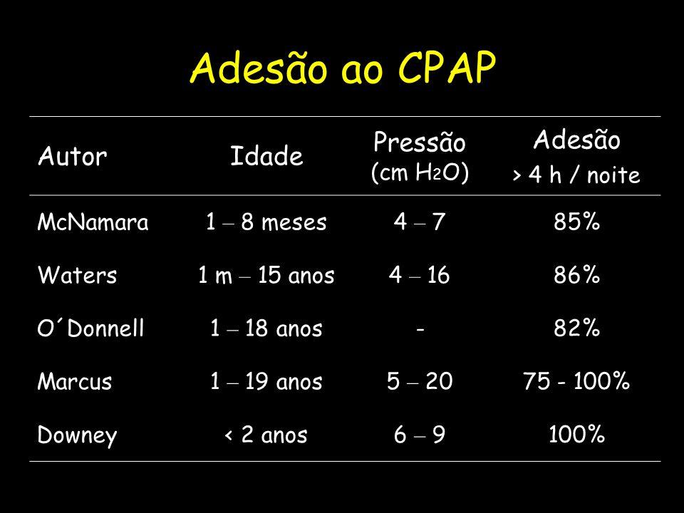 Adesão ao CPAP AutorIdade Pressão (cm H 2 O) Adesão > 4 h / noite McNamara1 – 8 meses4 – 785% Waters1 m – 15 anos4 – 1686% O´Donnell1 – 18 anos-82% Marcus1 – 19 anos5 – 2075 - 100% Downey< 2 anos6 – 9100%