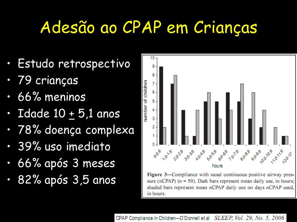 Adesão ao CPAP em Crianças Estudo retrospectivo 79 crianças 66% meninos Idade 10 + 5,1 anos 78% doença complexa 39% uso imediato 66% após 3 meses 82% após 3,5 anos