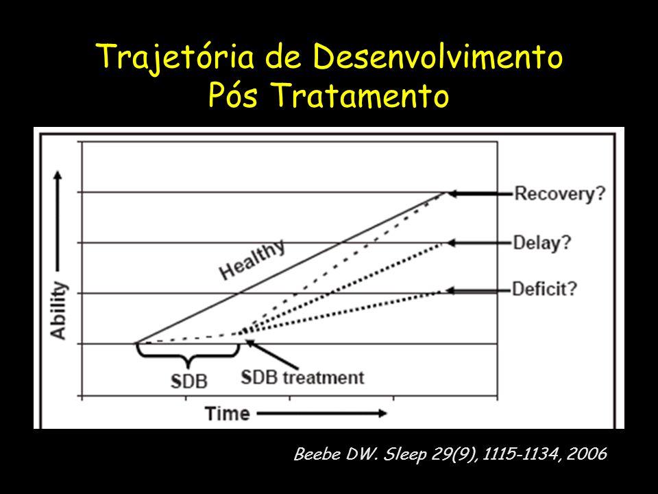 Beebe DW. Sleep 29(9), 1115-1134, 2006 Trajetória de Desenvolvimento Pós Tratamento