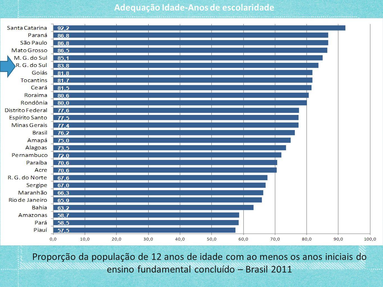 Proporção da população de 12 anos de idade com ao menos os anos iniciais do ensino fundamental concluído – Brasil 2011 Adequação Idade-Anos de escolar