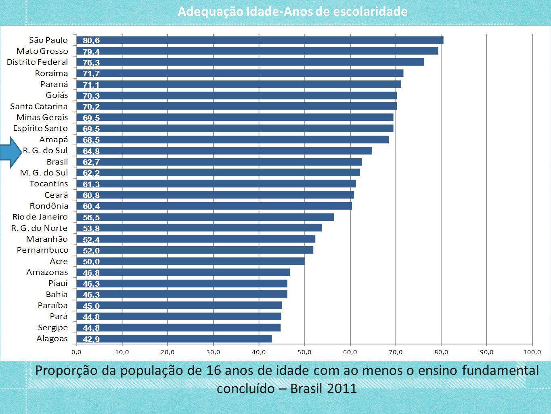 Proporção da população de 16 anos de idade com ao menos o ensino fundamental concluído – Brasil 2011 Adequação Idade-Anos de escolaridade