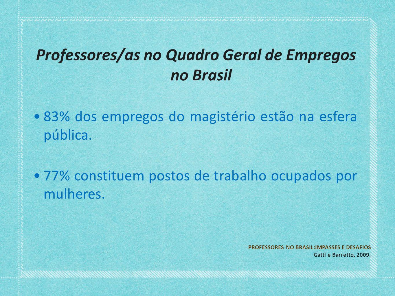 Professores/as no Quadro Geral de Empregos no Brasil 83% dos empregos do magistério estão na esfera pública. 77% constituem postos de trabalho ocupado