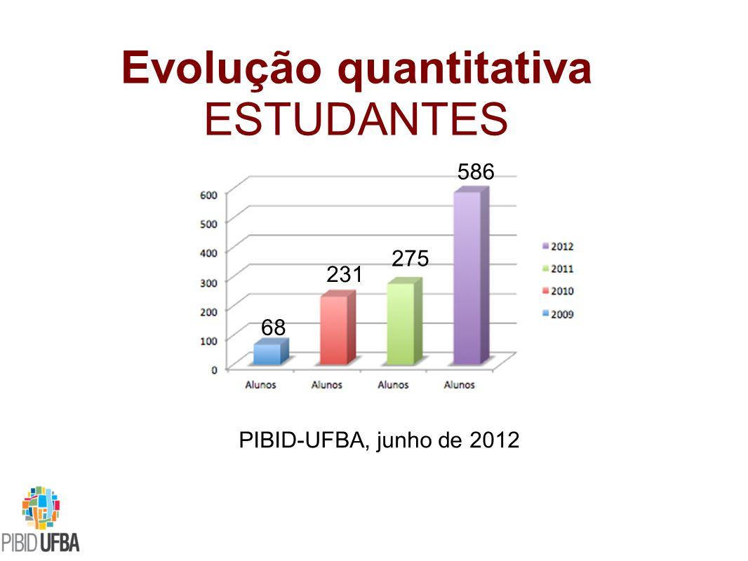 Evolução quantitativa ESTUDANTES PIBID-UFBA, junho de 2012 586 68 231 275
