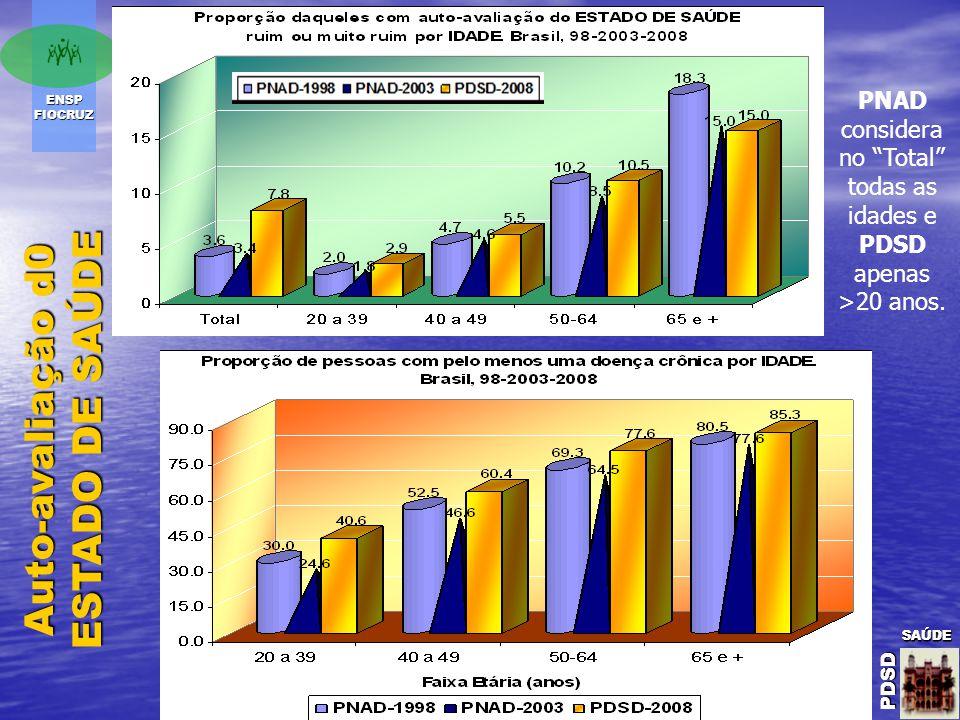 ENSP FIOCRUZ SAÚDE PDSD SAÚDE PDSDSAÚDE PDSD Auto-avaliação d0 ESTADO DE SAÚDE PNAD considera no Total todas as idades e PDSD apenas >20 anos.