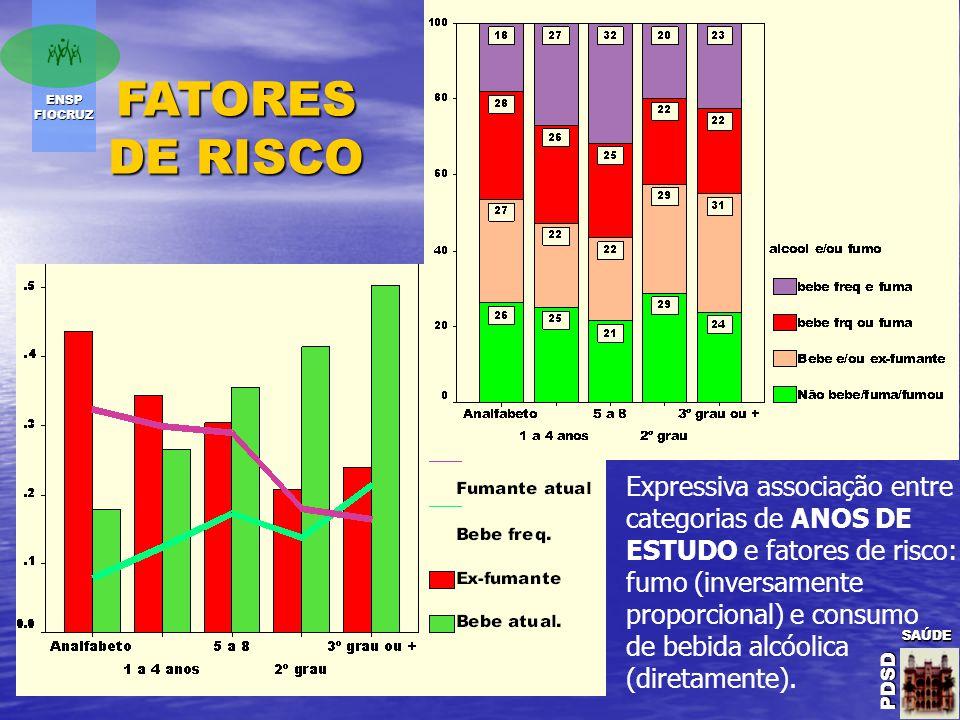 ENSP FIOCRUZ SAÚDE PDSD SAÚDE PDSDSAÚDE PDSD FATORES DE RISCO Expressiva associação entre categorias de ANOS DE ESTUDO e fatores de risco: fumo (inversamente proporcional) e consumo de bebida alcóolica (diretamente).