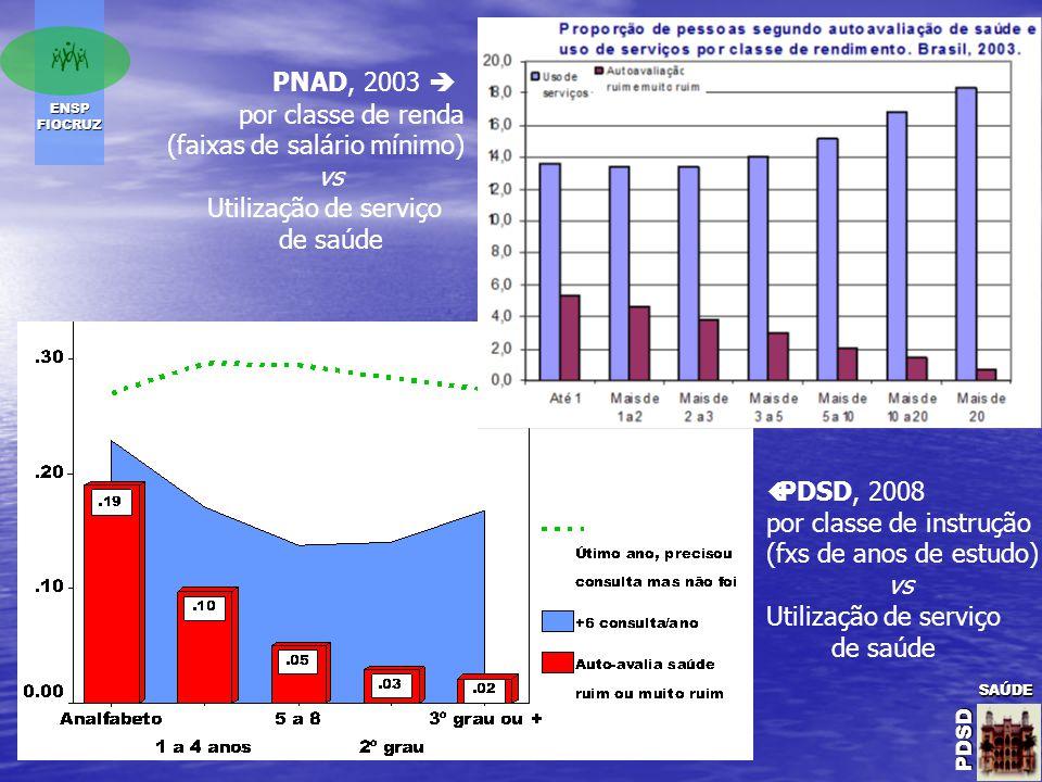 ENSP FIOCRUZ SAÚDE PDSD SAÚDE PDSDSAÚDE PDSD PNAD, 2003  por classe de renda (faixas de salário mínimo) vs Utilização de serviço de saúde  PDSD, 2008 por classe de instrução (fxs de anos de estudo) vs Utilização de serviço de saúde