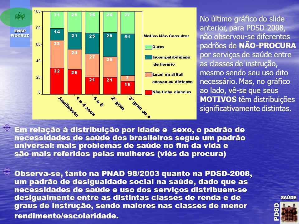 ENSP FIOCRUZ SAÚDE PDSD SAÚDE PDSDSAÚDE PDSD Em relação à distribuição por idade e sexo, o padrão de necessidades de saúde dos brasileiros segue um padrão universal: mais problemas de saúde no fim da vida e são mais referidos pelas mulheres (viés da procura) Observa-se, tanto na PNAD 98/2003 quanto na PDSD-2008, um padrão de desigualdade social na saúde, dado que as necessidades de saúde e uso dos serviços distribuem-se desigualmente entre as distintas classes de renda e de graus de instrução, sendo maiores nas classes de menor rendimento/escolaridade.