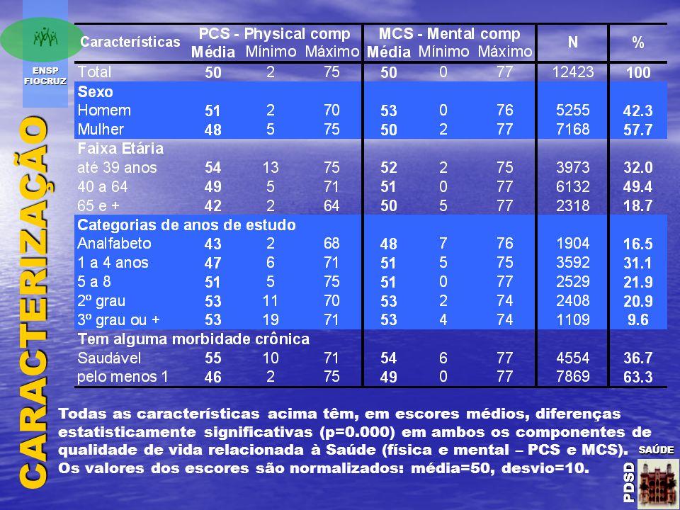 ENSP FIOCRUZ SAÚDE PDSD SAÚDE PDSDSAÚDE PDSDCARACTERIZAÇÃO Todas as características acima têm, em escores médios, diferenças estatisticamente significativas (p=0.000) em ambos os componentes de qualidade de vida relacionada à Saúde (física e mental – PCS e MCS).