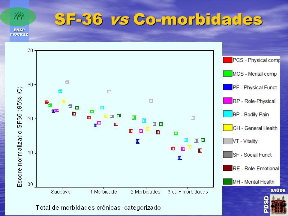 ENSP FIOCRUZ SAÚDE PDSD SAÚDE PDSDSAÚDE PDSD SF-36 vs Co-morbidades