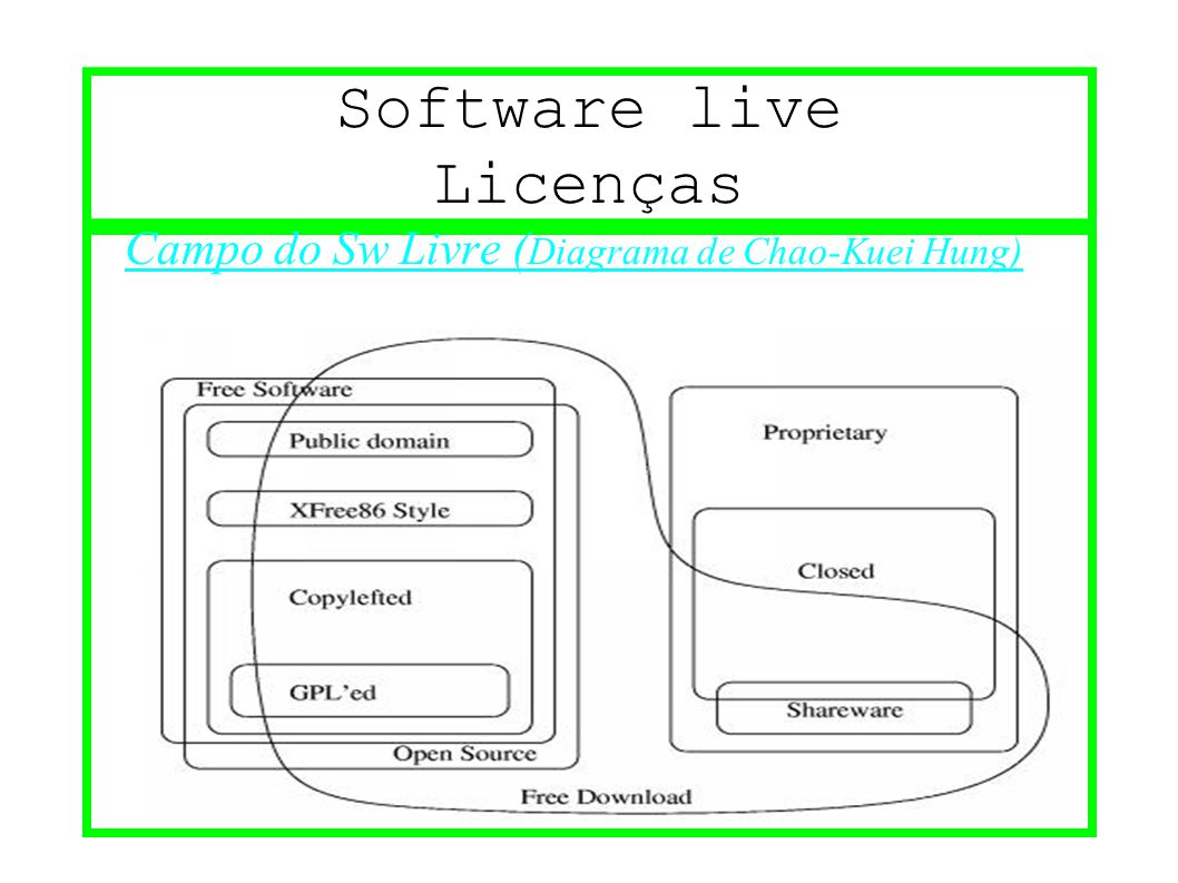 Software live Licenças Campo do Sw Livre ( Diagrama de Chao-Kuei Hung)