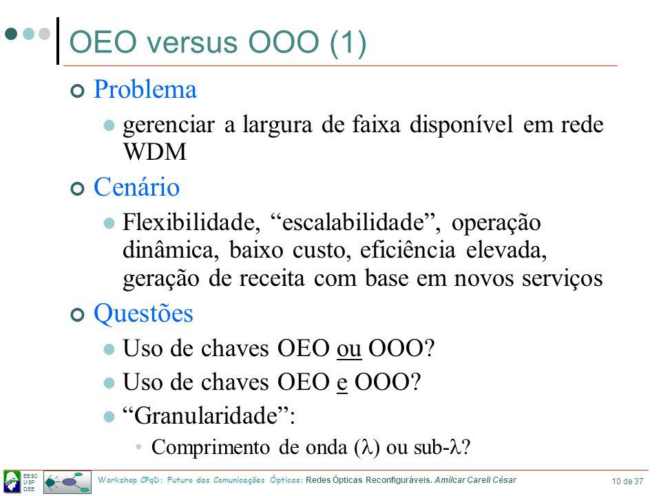 EESC USP DEE Workshop CPqD: Futuro das Comunicações Ópticas: Redes Ópticas Reconfiguráveis. Amílcar Careli César 10 de 37 OEO versus OOO (1) Problema