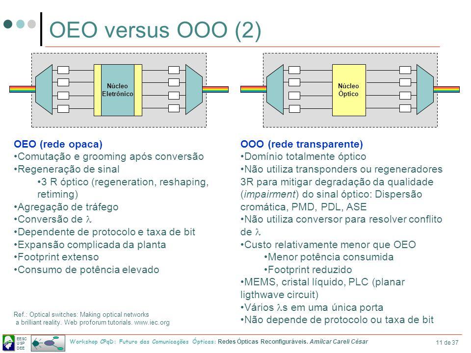 EESC USP DEE Workshop CPqD: Futuro das Comunicações Ópticas: Redes Ópticas Reconfiguráveis. Amílcar Careli César 11 de 37 OEO versus OOO (2) Ref.: Opt