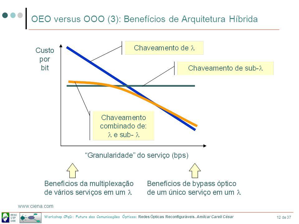 EESC USP DEE Workshop CPqD: Futuro das Comunicações Ópticas: Redes Ópticas Reconfiguráveis. Amílcar Careli César 12 de 37 OEO versus OOO (3): Benefíci