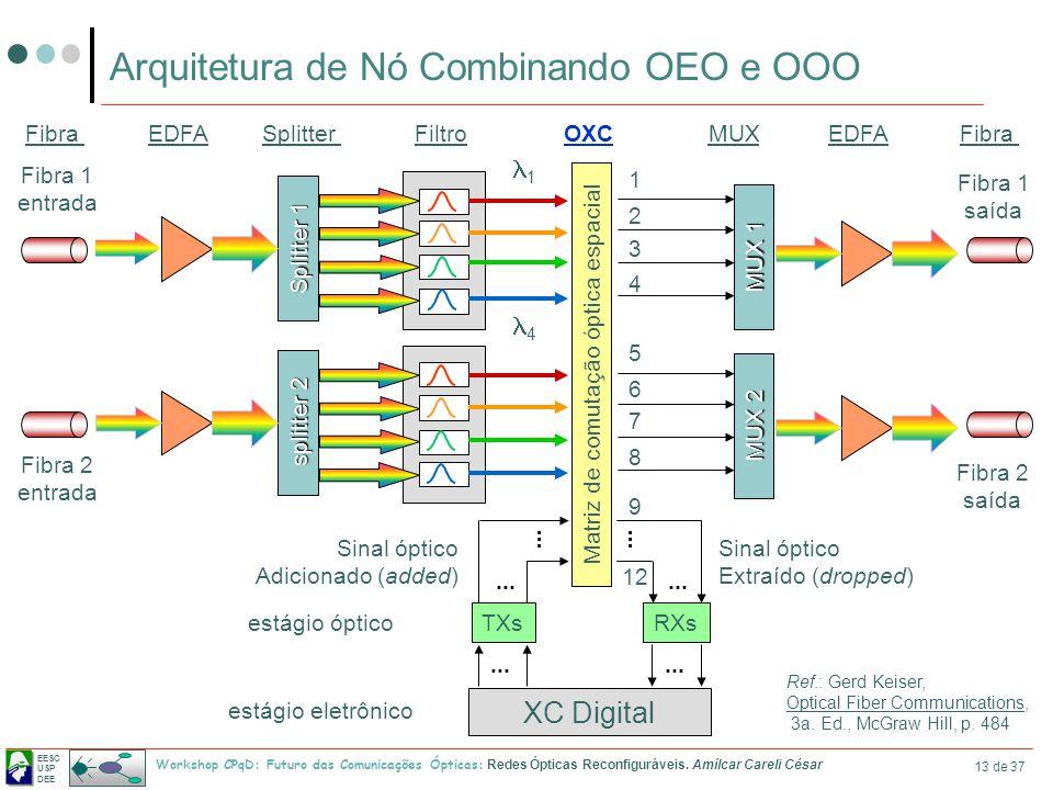 EESC USP DEE Workshop CPqD: Futuro das Comunicações Ópticas: Redes Ópticas Reconfiguráveis. Amílcar Careli César 13 de 37 Arquitetura de Nó Combinando