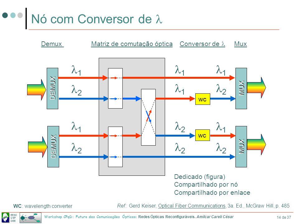 EESC USP DEE Workshop CPqD: Futuro das Comunicações Ópticas: Redes Ópticas Reconfiguráveis. Amílcar Careli César 14 de 37 Nó com Conversor de DEMUX DE