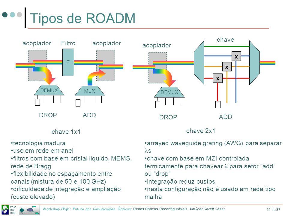 EESC USP DEE Workshop CPqD: Futuro das Comunicações Ópticas: Redes Ópticas Reconfiguráveis. Amílcar Careli César 15 de 37 Tipos de ROADM DEMUX MUX F a