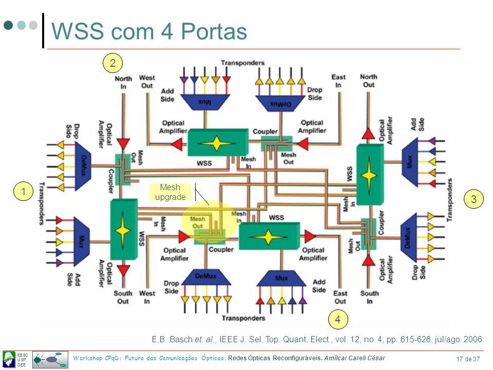 EESC USP DEE Workshop CPqD: Futuro das Comunicações Ópticas: Redes Ópticas Reconfiguráveis. Amílcar Careli César 17 de 37 WSS com 4 Portas 1 2 3 4 E.B