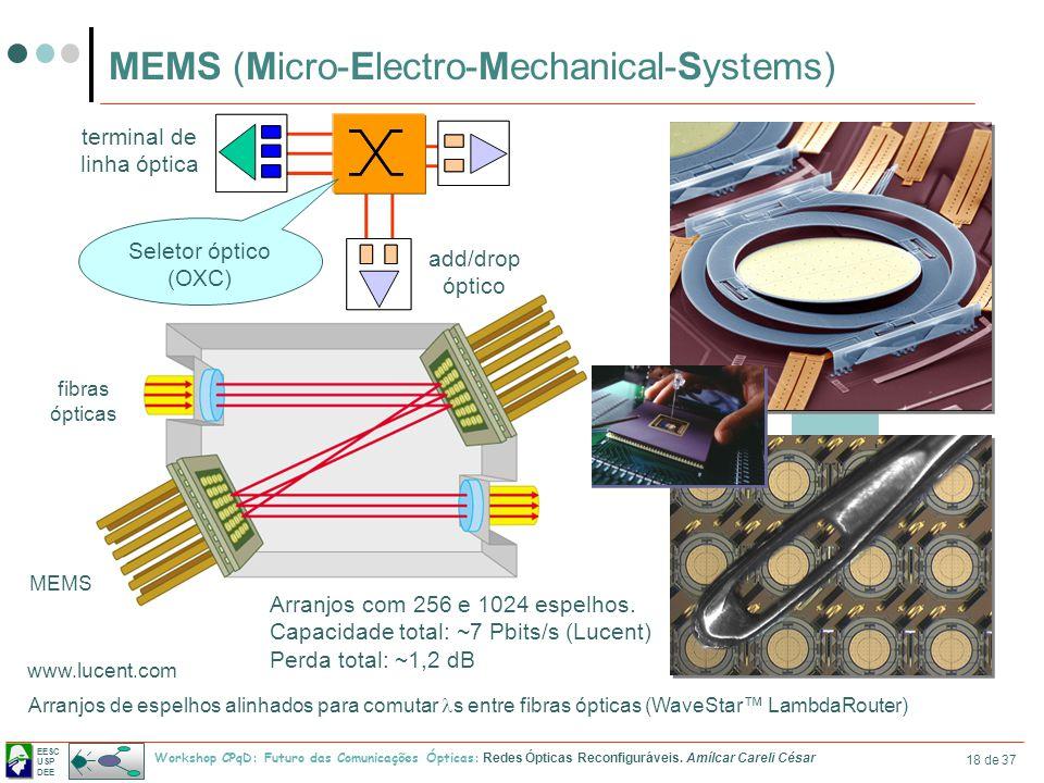 EESC USP DEE Workshop CPqD: Futuro das Comunicações Ópticas: Redes Ópticas Reconfiguráveis. Amílcar Careli César 18 de 37 MEMS (Micro-Electro-Mechanic