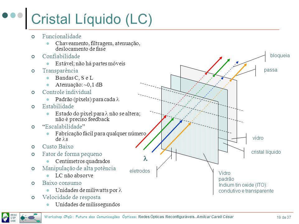 EESC USP DEE Workshop CPqD: Futuro das Comunicações Ópticas: Redes Ópticas Reconfiguráveis. Amílcar Careli César 19 de 37 Cristal Líquido (LC) Funcion