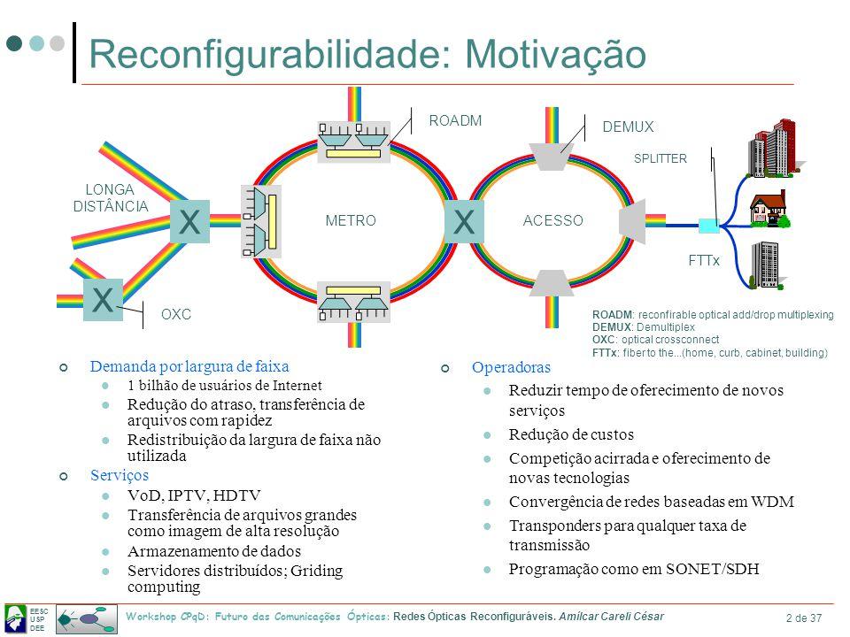EESC USP DEE Workshop CPqD: Futuro das Comunicações Ópticas: Redes Ópticas Reconfiguráveis. Amílcar Careli César 2 de 37 Reconfigurabilidade: Motivaçã