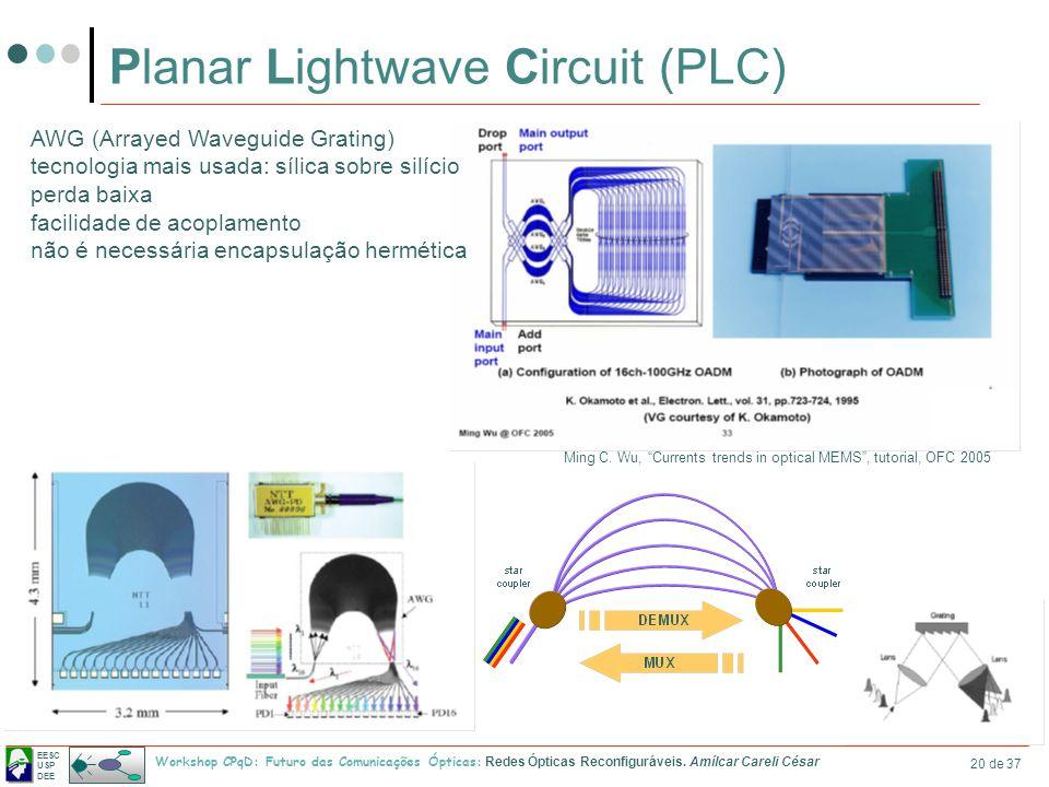EESC USP DEE Workshop CPqD: Futuro das Comunicações Ópticas: Redes Ópticas Reconfiguráveis. Amílcar Careli César 20 de 37 Planar Lightwave Circuit (PL