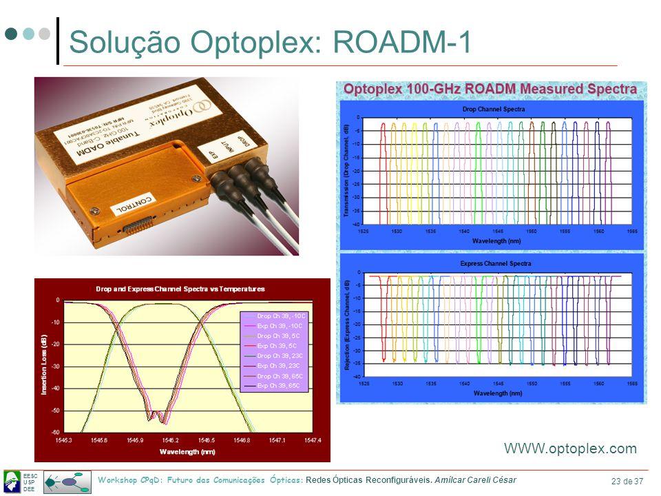 EESC USP DEE Workshop CPqD: Futuro das Comunicações Ópticas: Redes Ópticas Reconfiguráveis. Amílcar Careli César 23 de 37 Solução Optoplex: ROADM-1 WW