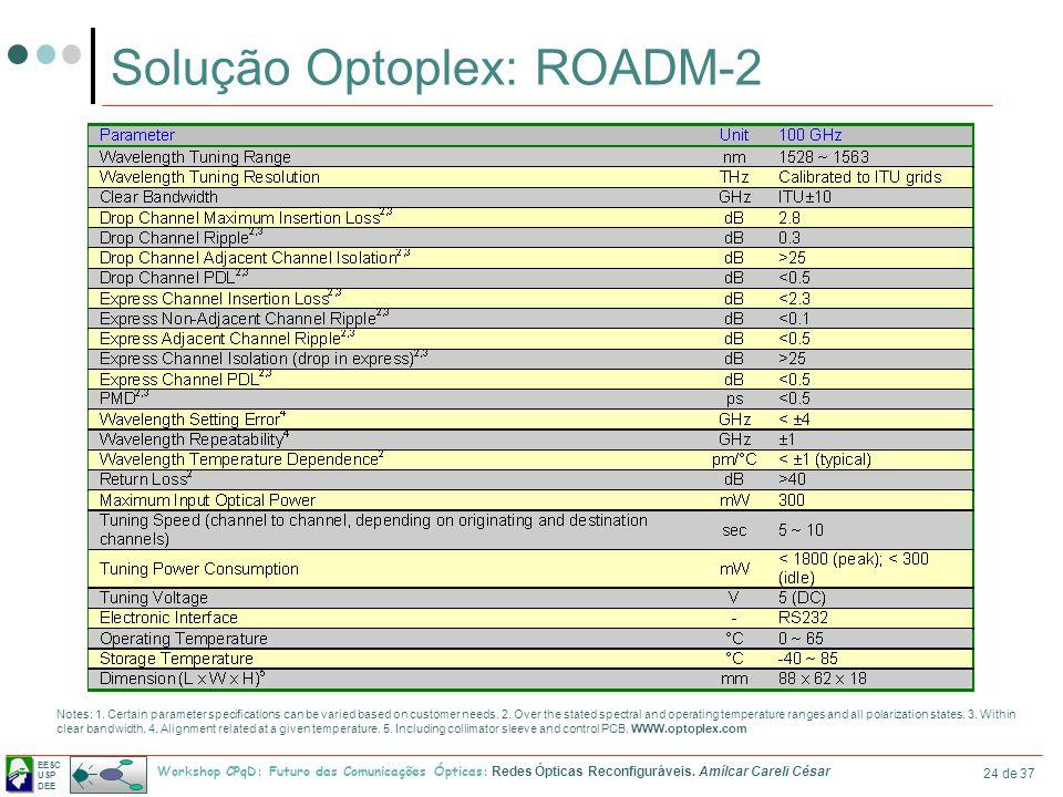 EESC USP DEE Workshop CPqD: Futuro das Comunicações Ópticas: Redes Ópticas Reconfiguráveis. Amílcar Careli César 24 de 37 Solução Optoplex: ROADM-2 No