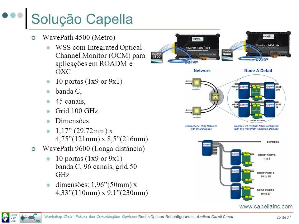 EESC USP DEE Workshop CPqD: Futuro das Comunicações Ópticas: Redes Ópticas Reconfiguráveis. Amílcar Careli César 25 de 37 Solução Capella WavePath 450