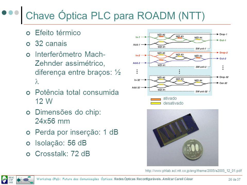 EESC USP DEE Workshop CPqD: Futuro das Comunicações Ópticas: Redes Ópticas Reconfiguráveis. Amílcar Careli César 26 de 37 Chave Óptica PLC para ROADM