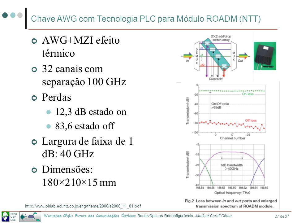EESC USP DEE Workshop CPqD: Futuro das Comunicações Ópticas: Redes Ópticas Reconfiguráveis. Amílcar Careli César 27 de 37 Chave AWG com Tecnologia PLC