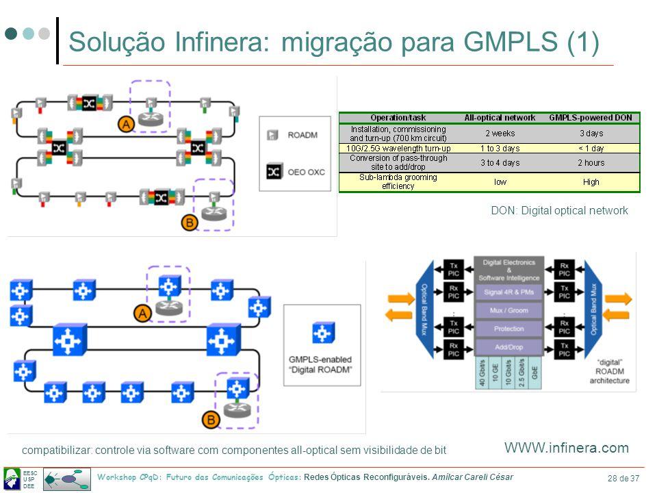 EESC USP DEE Workshop CPqD: Futuro das Comunicações Ópticas: Redes Ópticas Reconfiguráveis. Amílcar Careli César 28 de 37 Solução Infinera: migração p
