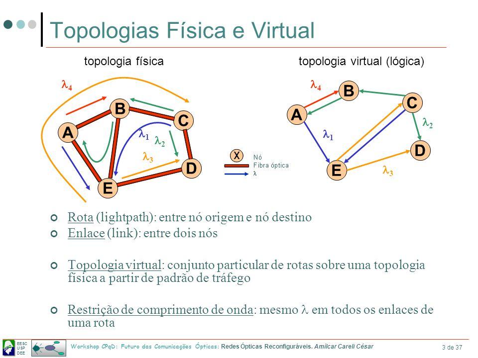 EESC USP DEE Workshop CPqD: Futuro das Comunicações Ópticas: Redes Ópticas Reconfiguráveis. Amílcar Careli César 3 de 37 Topologias Física e Virtual R