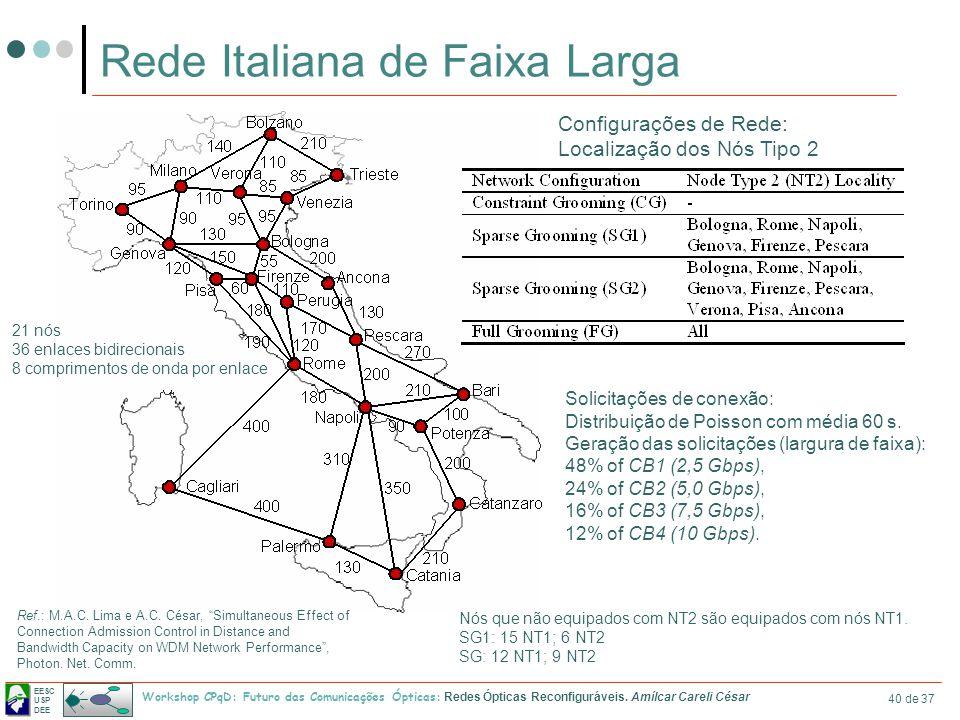 EESC USP DEE Workshop CPqD: Futuro das Comunicações Ópticas: Redes Ópticas Reconfiguráveis. Amílcar Careli César 40 de 37 Rede Italiana de Faixa Larga