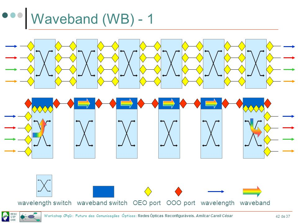 EESC USP DEE Workshop CPqD: Futuro das Comunicações Ópticas: Redes Ópticas Reconfiguráveis. Amílcar Careli César 42 de 37 Waveband (WB) - 1 wavelength