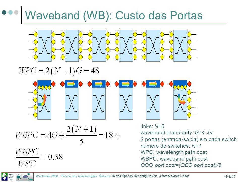 EESC USP DEE Workshop CPqD: Futuro das Comunicações Ópticas: Redes Ópticas Reconfiguráveis. Amílcar Careli César 43 de 37 Waveband (WB): Custo das Por