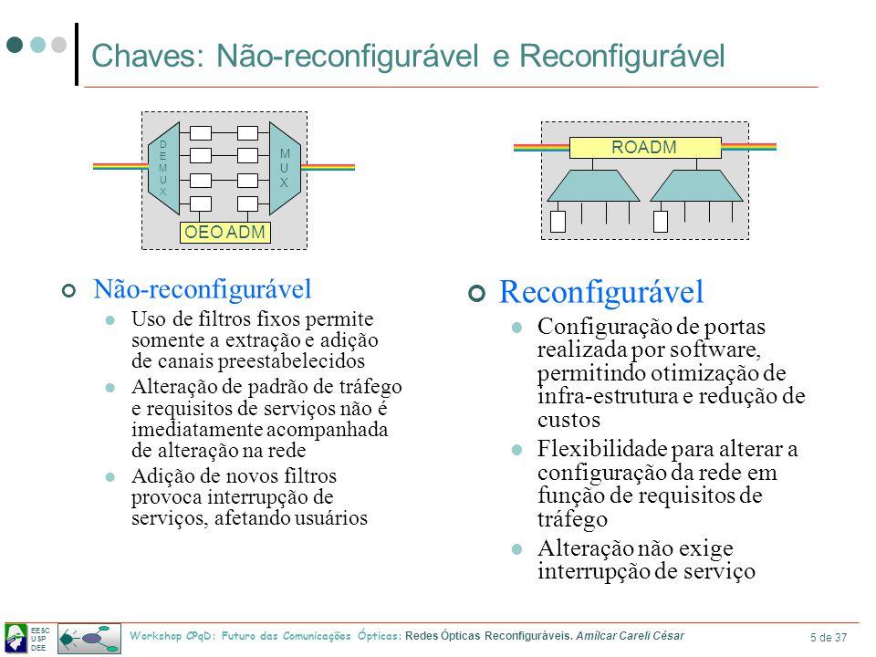 EESC USP DEE Workshop CPqD: Futuro das Comunicações Ópticas: Redes Ópticas Reconfiguráveis. Amílcar Careli César 5 de 37 Chaves: Não-reconfigurável e