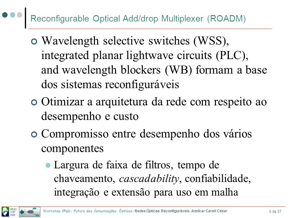 EESC USP DEE Workshop CPqD: Futuro das Comunicações Ópticas: Redes Ópticas Reconfiguráveis. Amílcar Careli César 6 de 37 Reconfigurable Optical Add/dr