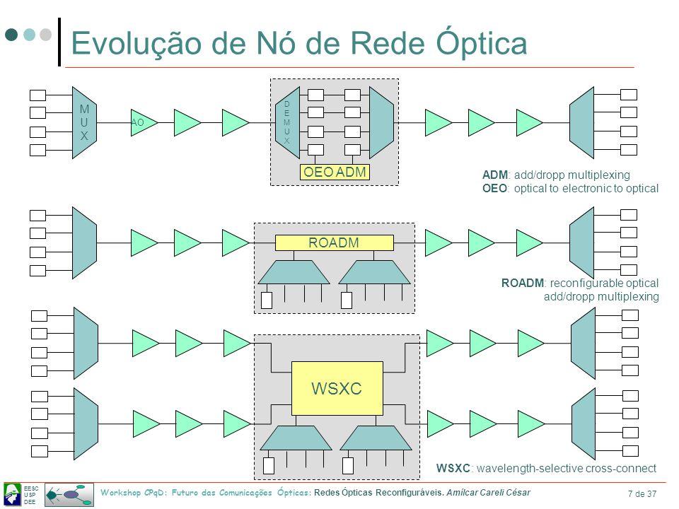 EESC USP DEE Workshop CPqD: Futuro das Comunicações Ópticas: Redes Ópticas Reconfiguráveis. Amílcar Careli César 7 de 37 Evolução de Nó de Rede Óptica