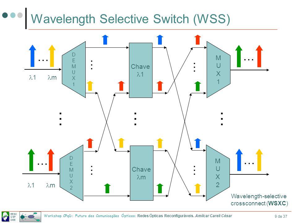 EESC USP DEE Workshop CPqD: Futuro das Comunicações Ópticas: Redes Ópticas Reconfiguráveis. Amílcar Careli César 9 de 37 Wavelength Selective Switch (