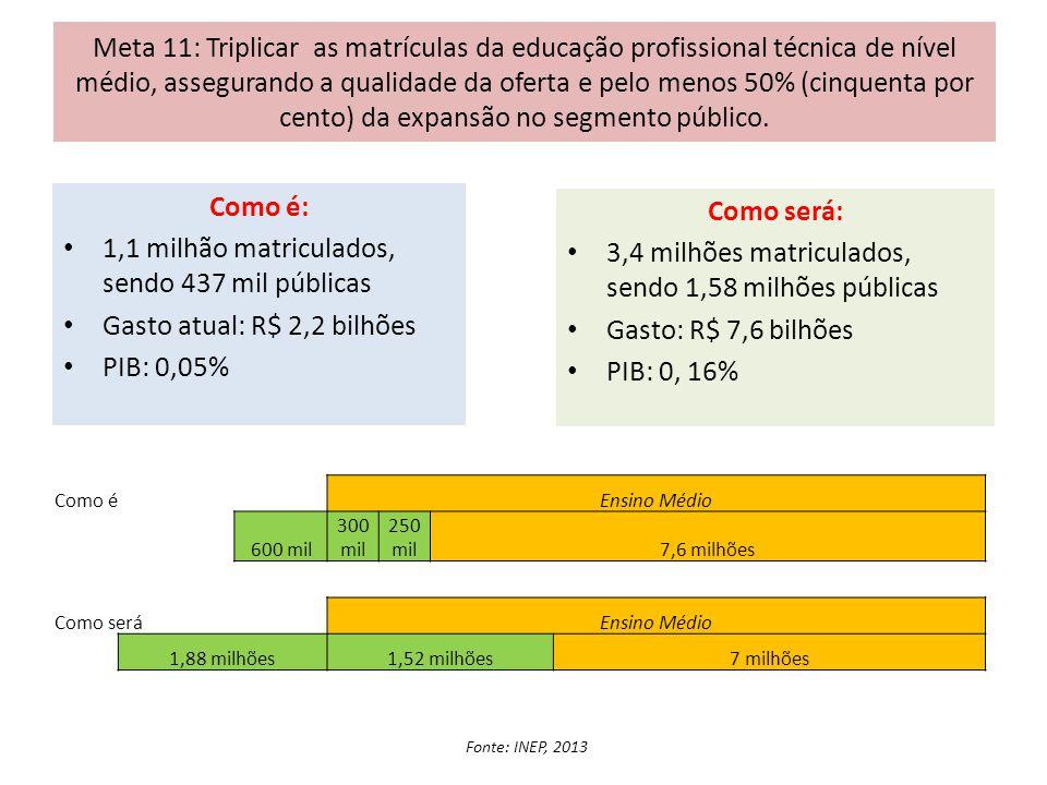 Meta 11: Triplicar as matrículas da educação profissional técnica de nível médio, assegurando a qualidade da oferta e pelo menos 50% (cinquenta por ce