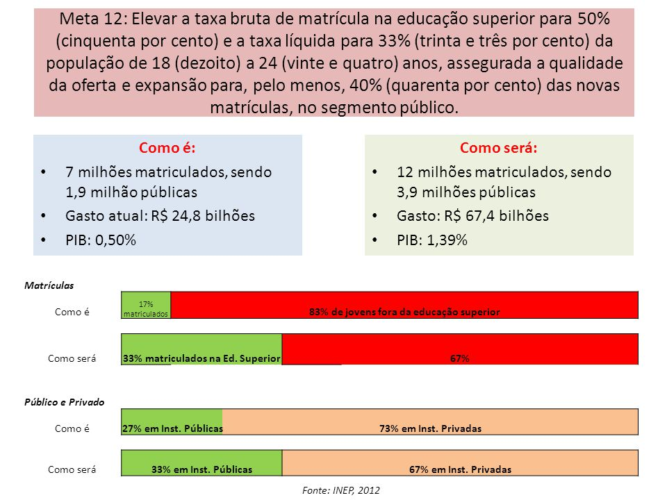 Meta 12: Elevar a taxa bruta de matrícula na educação superior para 50% (cinquenta por cento) e a taxa líquida para 33% (trinta e três por cento) da p