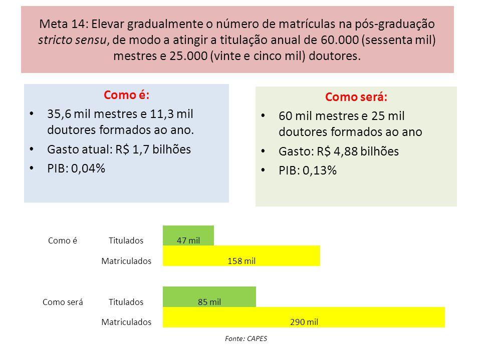 Meta 14: Elevar gradualmente o número de matrículas na pós-graduação stricto sensu, de modo a atingir a titulação anual de 60.000 (sessenta mil) mestr