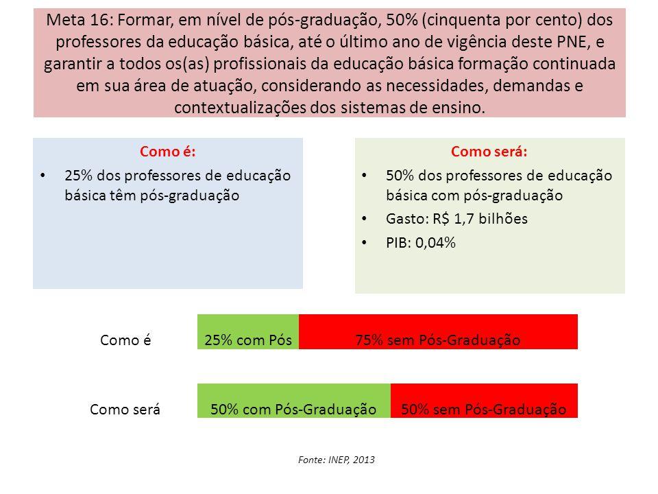 Meta 16: Formar, em nível de pós-graduação, 50% (cinquenta por cento) dos professores da educação básica, até o último ano de vigência deste PNE, e ga