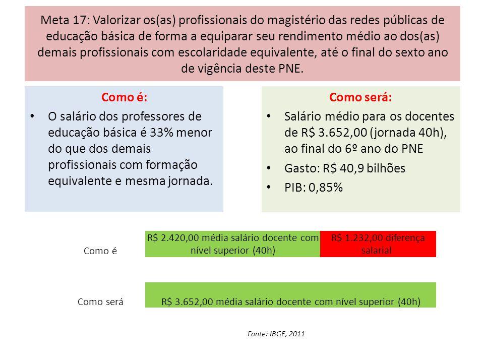 Meta 17: Valorizar os(as) profissionais do magistério das redes públicas de educação básica de forma a equiparar seu rendimento médio ao dos(as) demai