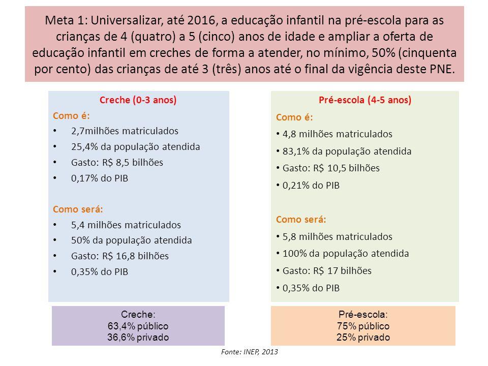 Meta 2: Universalizar o ensino fundamental de 9 (nove) anos para toda a população de 6 (seis) a 14 (quatorze) anos e garantir que pelo menos 95% (noventa e cinco por cento) dos alunos concluam essa etapa na idade recomendada, até o último ano de vigência deste PNE.