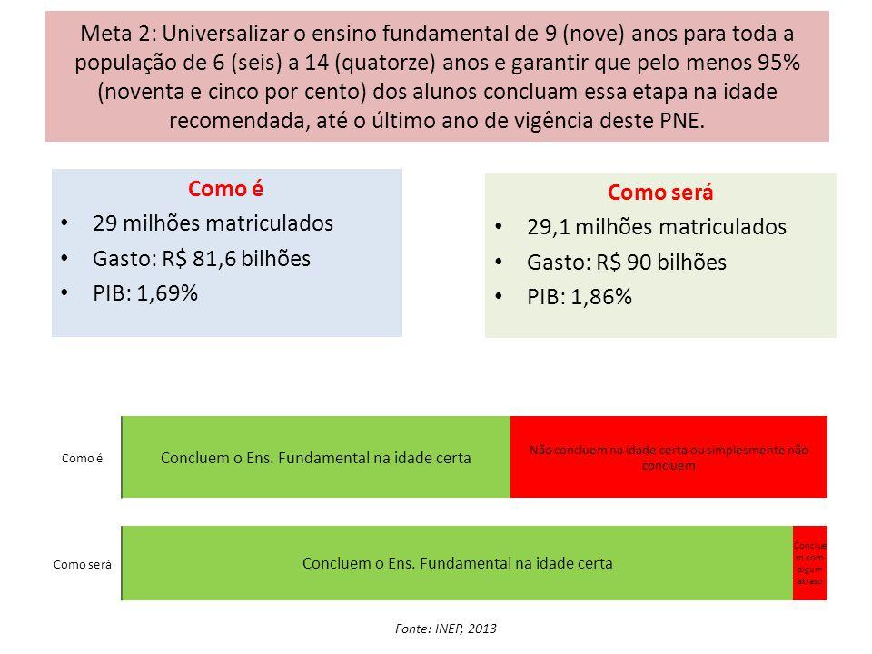 Meta 2: Universalizar o ensino fundamental de 9 (nove) anos para toda a população de 6 (seis) a 14 (quatorze) anos e garantir que pelo menos 95% (nove