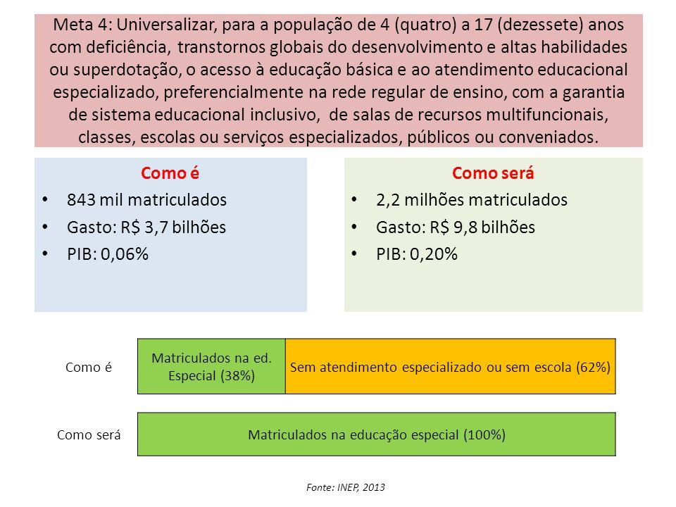Meta 4: Universalizar, para a população de 4 (quatro) a 17 (dezessete) anos com deficiência, transtornos globais do desenvolvimento e altas habilidade