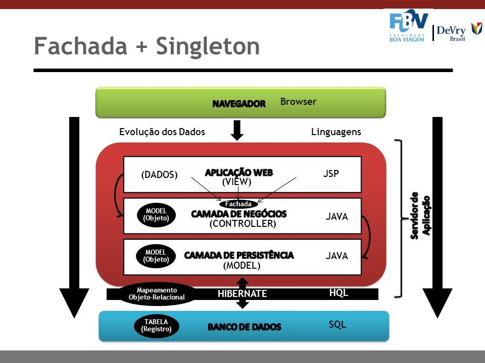 Fachada + Singleton (DADOS) (VIEW) (CONTROLLER) MODEL (Objeto) Browser JSP JAVA SQL HIBERNATE HQL Linguagens MODEL (Objeto) TABELA (Registro) Mapeamen