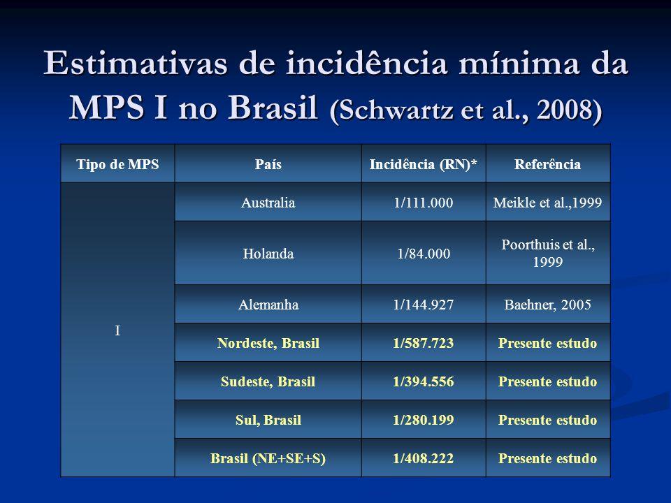 Tipo de MPSPaísIncidência (RN)*Referência I Australia1/111.000Meikle et al.,1999 Holanda1/84.000 Poorthuis et al., 1999 Alemanha1/144.927Baehner, 2005